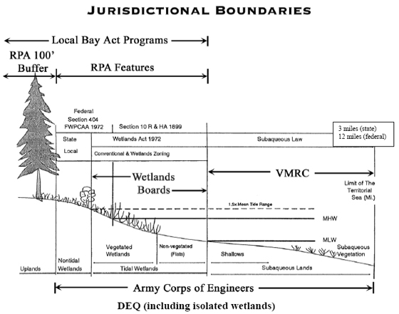 Jurisdictional boundaries for RPA buffer zone