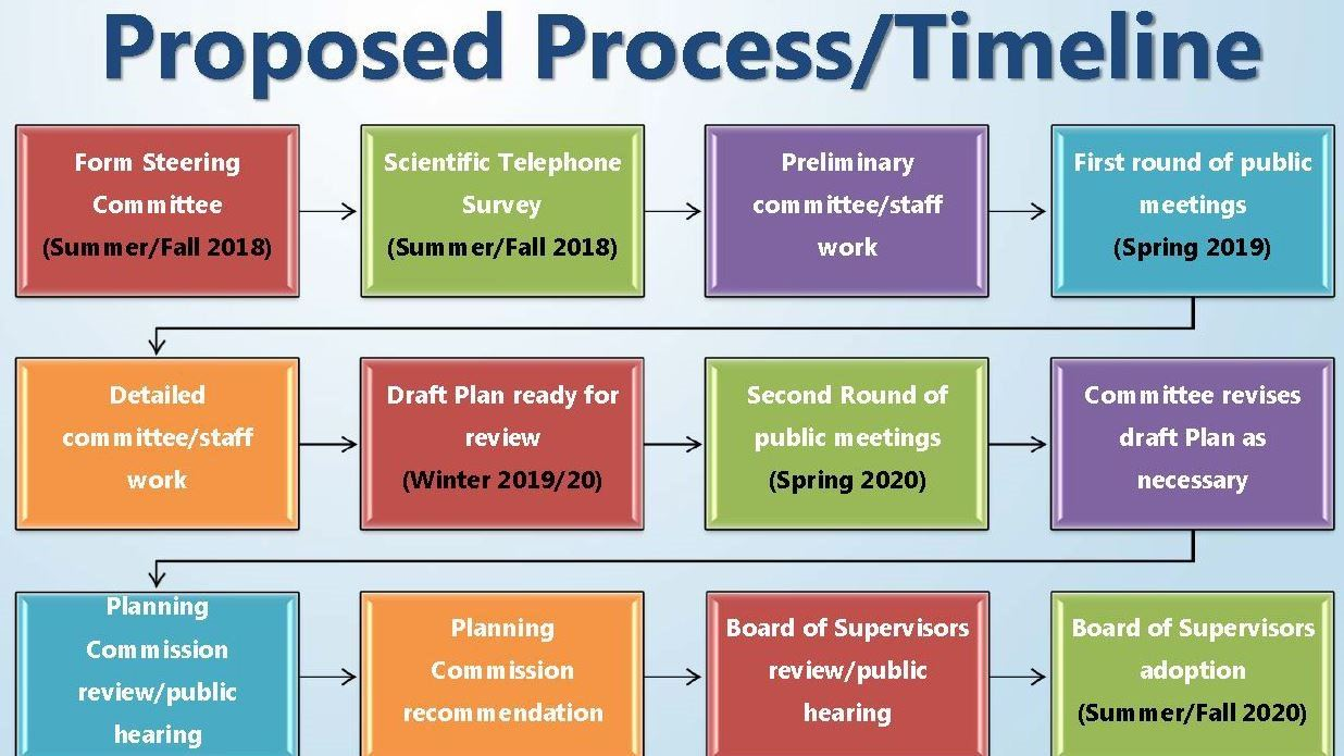 Proposed Process and Timeline for the 2040 Comprehensive Plan